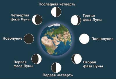 в чем луна по дате рождения федеративной республики